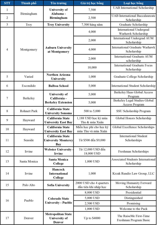 danh sách học bổng mỹ 1